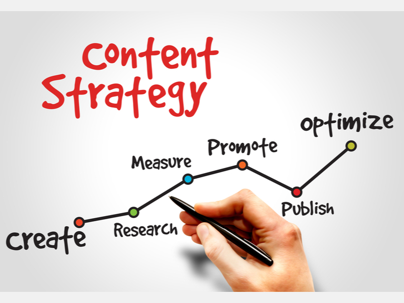 How to set up your content marketing strategy