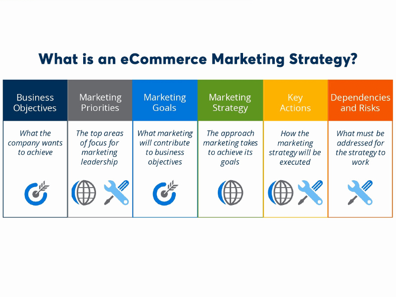 What is an eCommerce Marketing Strategy?